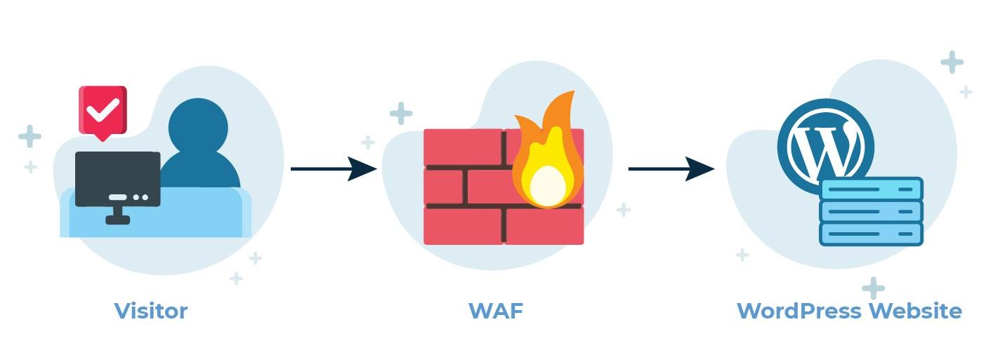 waf-decryptinfo